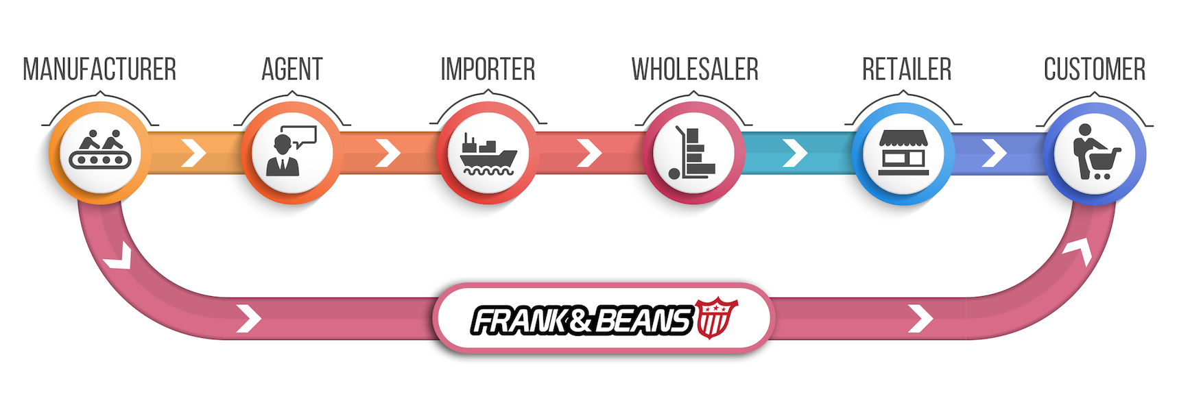 Frank and Beans Underwear supply chain Australia